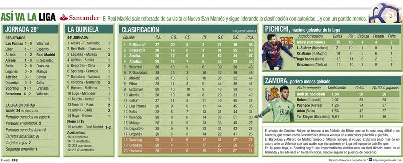La Liga 3-21